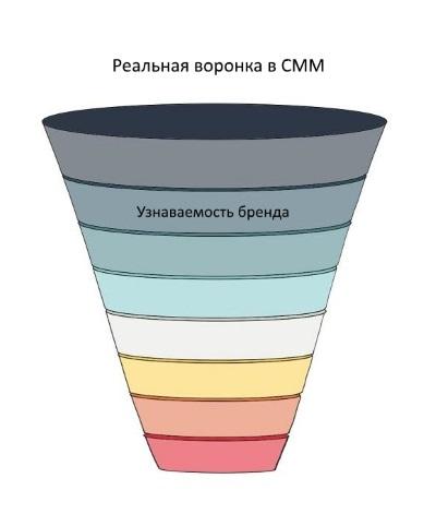 Что такое SMM продажи