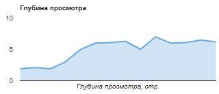 Увеличение трафика на сайте за счет регионов